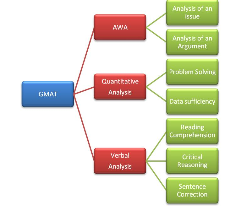 gmat analytical writing essays Offers gmat basics, covering gmat testing centers, registration, test dates, and average gmat scores also includes gmat preparation tips and free gmat tests.